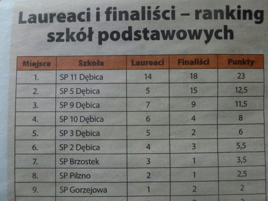 I miejsce uczniów SP 11 w konkursach kuratoryjnych